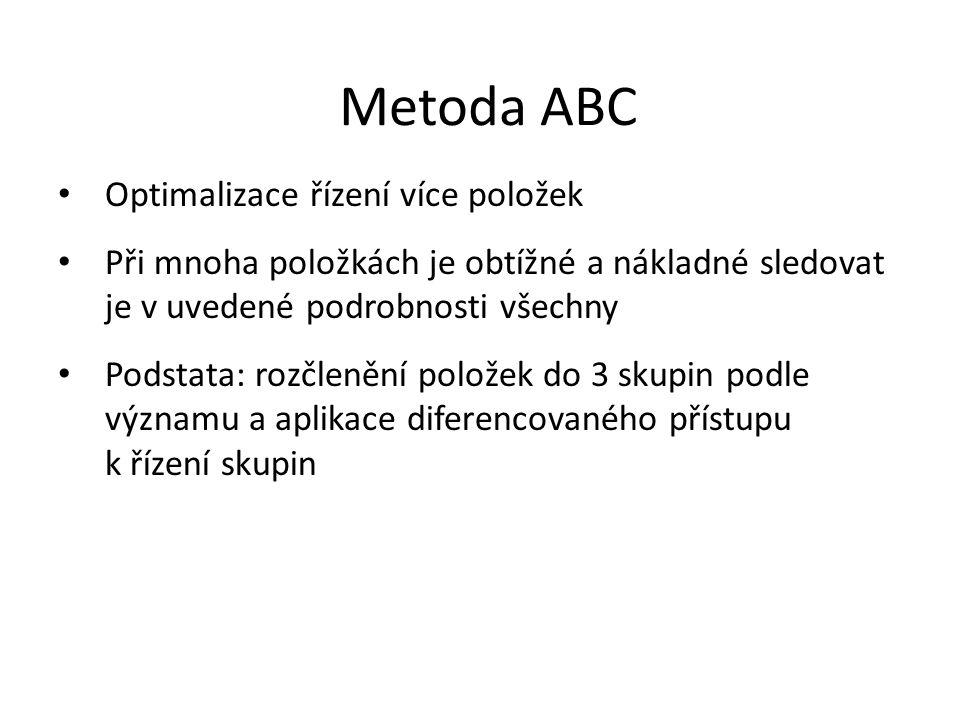 Metoda ABC Optimalizace řízení více položek Při mnoha položkách je obtížné a nákladné sledovat je v uvedené podrobnosti všechny Podstata: rozčlenění p