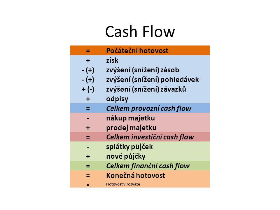 Cash Flow = Počáteční hotovost + zisk - (+) zvýšení (snížení) zásob - (+) zvýšení (snížení) pohledávek + (-) zvýšení (snížení) závazků + odpisy = Celk