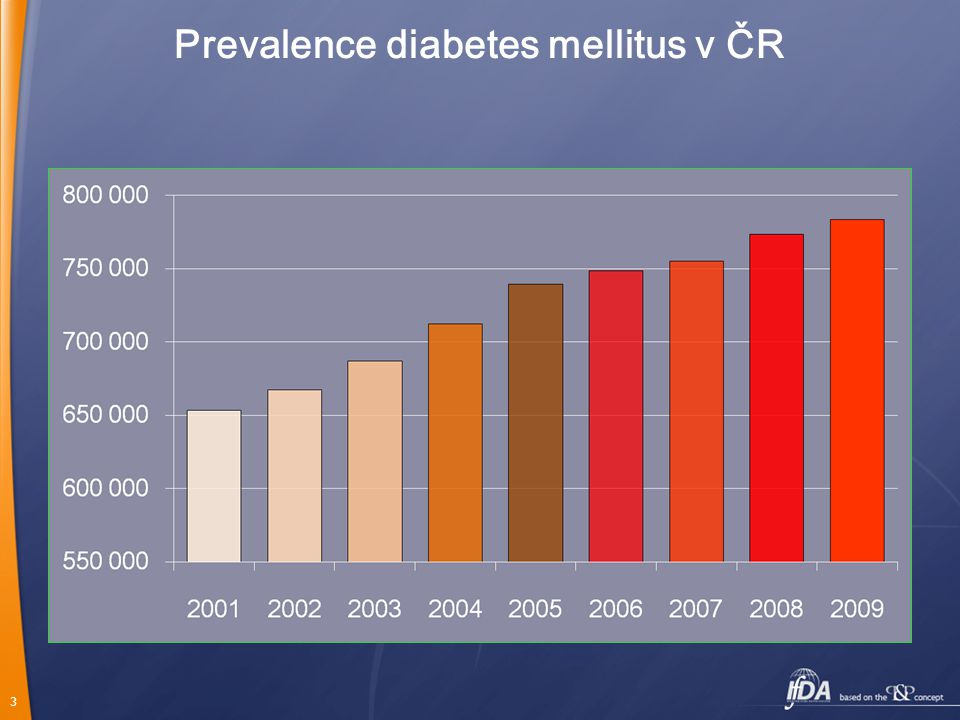 4 Charakteristika pacientů s diagnózou diabetes mellitus zaznamenaných v datech VZP v období 2002-2006 Věk pacientů % Věk Pohlaví Údaje u věku a pohlaví jsou známy u 840 577 pacientů (94,1% z celkového počtu 893 260).