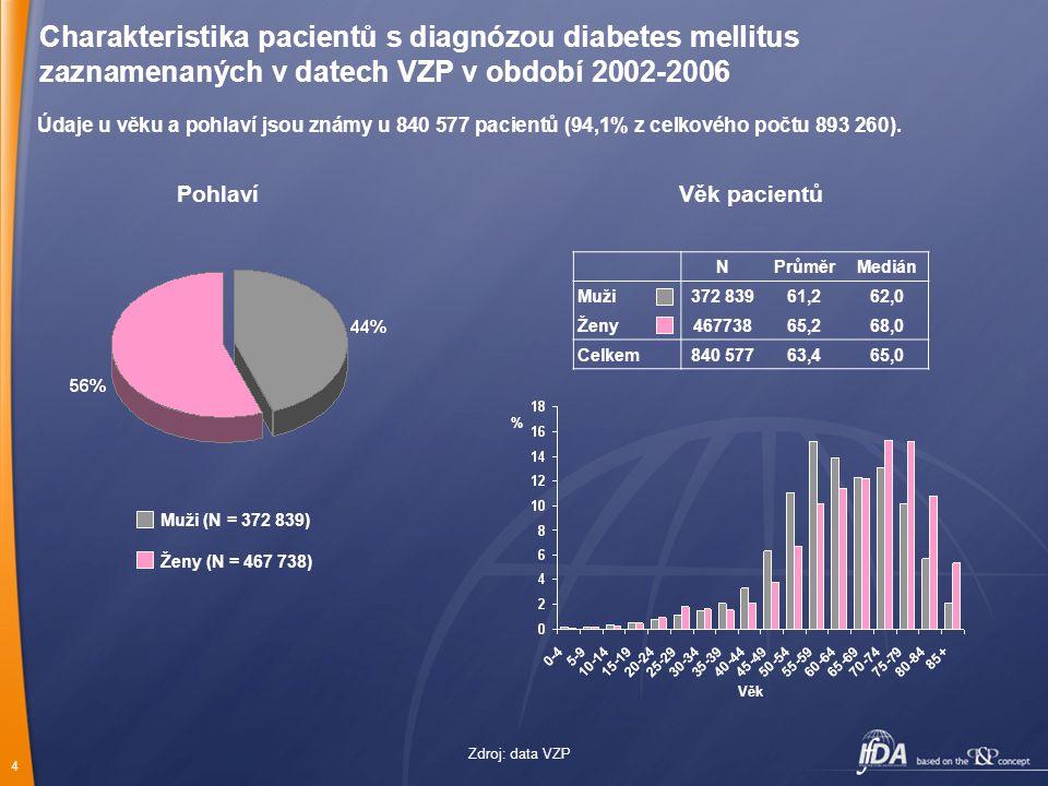 """15 Senioři a sulfonylurea Nejvyšší opatrnost je nutná z hlediska možného rozvoje hypoglykémií tyto jsou nejčastější po glibenklamidu jsou zrádné pozvolným nástupem a projevy, které jsou zaměnitelné za """"sklerotickou zmatenost gliclazid v nové galenické formě s řízeným uvolnováním (MR) se zdá být bezpečný"""