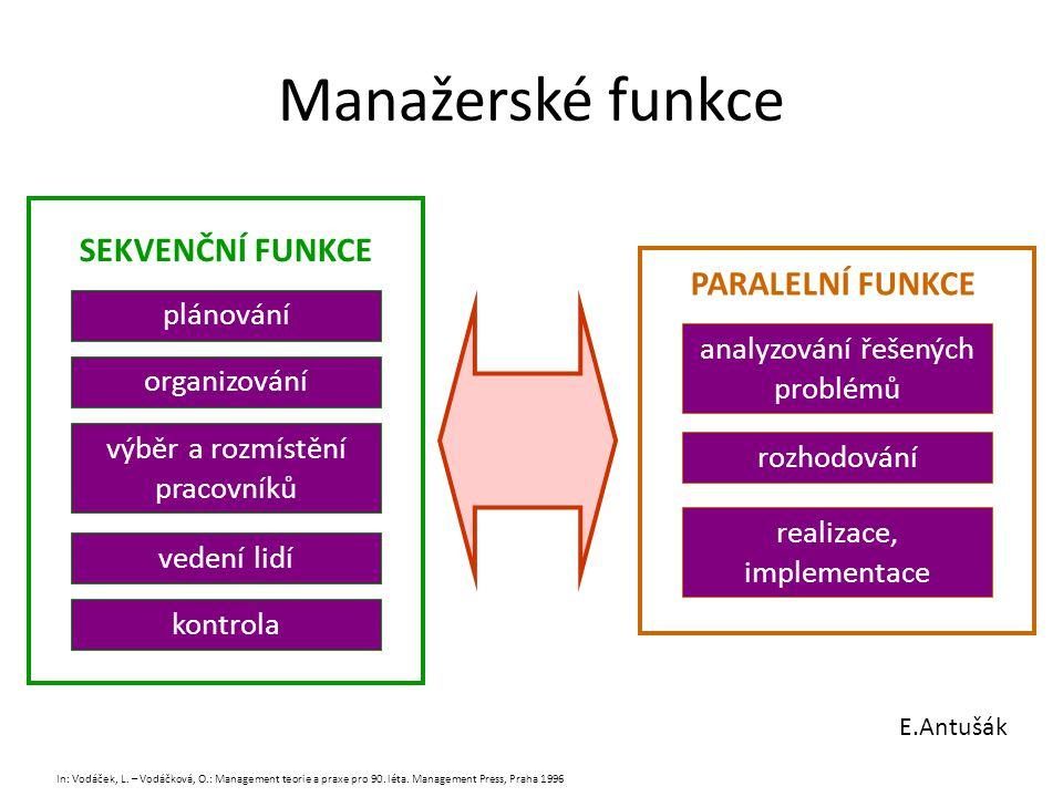 Manažerské funkce E.Antušák plánování organizování výběr a rozmístění pracovníků vedení lidí kontrola plánování organizování výběr a rozmístění pracov