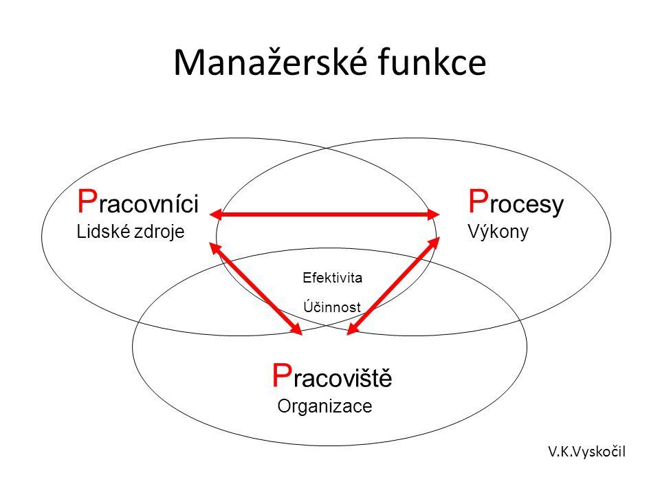 Manažerské funkce Plánování, Strategie.
