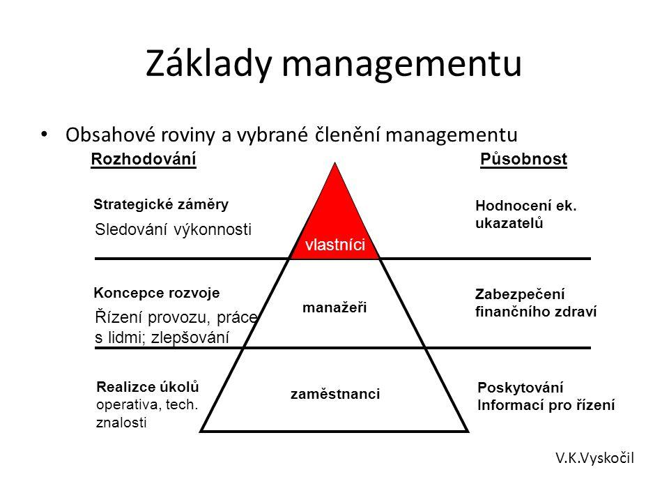 Základy managementu Obsahové roviny a vybrané členění managementu V.K.Vyskočil Rozhodování Působnost Strategické záměry Hodnocení ek. ukazatelů Sledov
