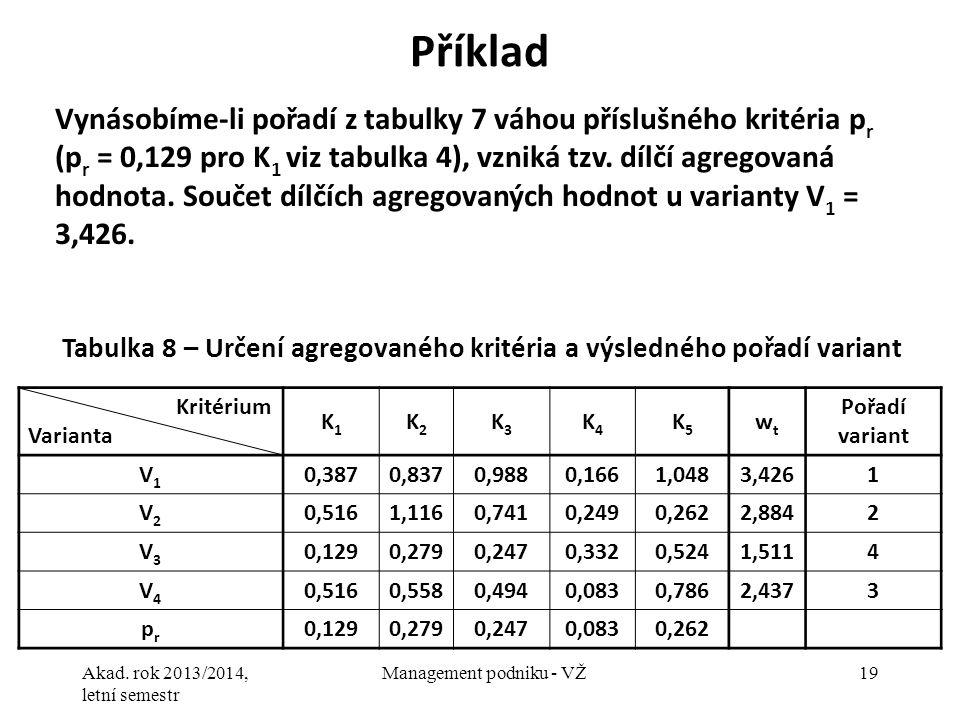 Akad. rok 2013/2014, letní semestr Management podniku - VŽ19 Příklad Vynásobíme-li pořadí z tabulky 7 váhou příslušného kritéria p r (p r = 0,129 pro