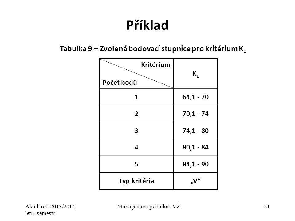 Akad. rok 2013/2014, letní semestr Management podniku - VŽ21 Příklad Tabulka 9 – Zvolená bodovací stupnice pro kritérium K 1 Kritérium Počet bodů K1K1