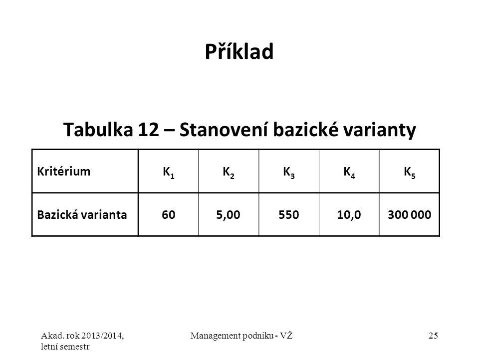 Akad. rok 2013/2014, letní semestr Management podniku - VŽ25 Příklad Tabulka 12 – Stanovení bazické varianty KritériumK1K1 K2K2 K3K3 K4K4 K5K5 Bazická