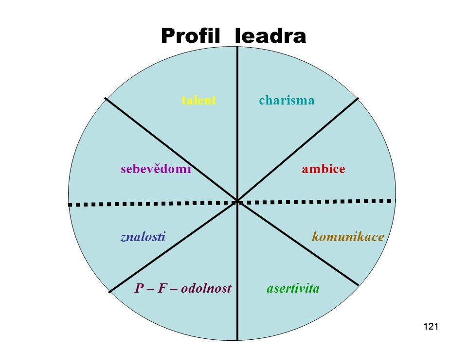 121 Profil leadra talent charisma sebevědomí ambice znalosti komunikace P – F – odolnost asertivita