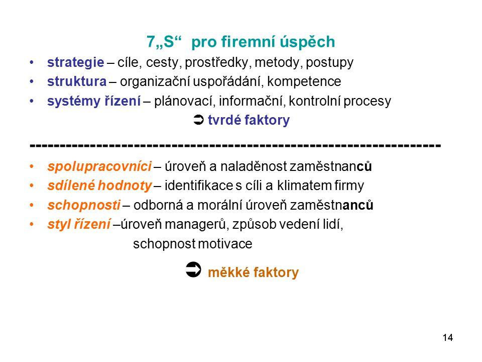 """14 7""""S pro firemní úspěch strategie – cíle, cesty, prostředky, metody, postupy struktura – organizační uspořádání, kompetence systémy řízení – plánovací, informační, kontrolní procesy  tvrdé faktory ------------------------------------------------------------------ spolupracovníci – úroveň a naladěnost zaměstnanců sdílené hodnoty – identifikace s cíli a klimatem firmy schopnosti – odborná a morální úroveň zaměstnanců styl řízení –úroveň managerů, způsob vedení lidí, schopnost motivace  měkké faktory"""