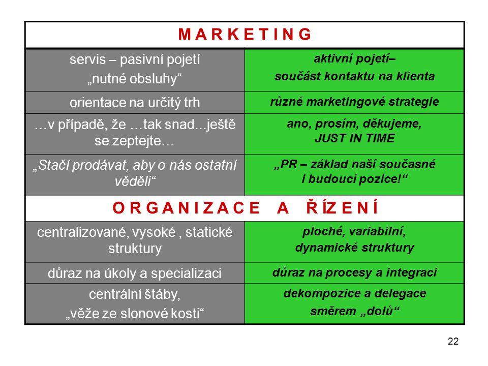 """22 M A R K E T I N G servis – pasivní pojetí """"nutné obsluhy aktivní pojetí– součást kontaktu na klienta orientace na určitý trh různé marketingové strategie …v případě, že …tak snad...ještě se zeptejte… ano, prosím, děkujeme, JUST IN TIME """"Stačí prodávat, aby o nás ostatní věděli """"PR – základ naší současné i budoucí pozice! O R G A N I Z A C E A Ř ÍZ E N Í centralizované, vysoké, statické struktury ploché, variabilní, dynamické struktury důraz na úkoly a specializaci důraz na procesy a integraci centrální štáby, """"věže ze slonové kosti dekompozice a delegace směrem """"dolů"""