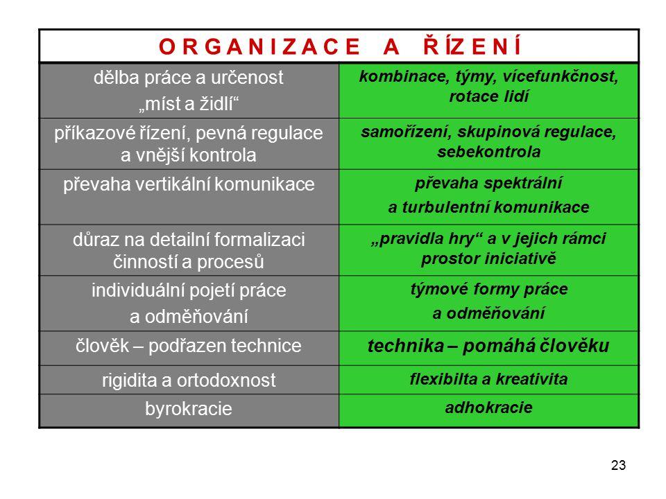 """23 O R G A N I Z A C E A Ř ÍZ E N Í dělba práce a určenost """"míst a židlí kombinace, týmy, vícefunkčnost, rotace lidí příkazové řízení, pevná regulace a vnější kontrola samořízení, skupinová regulace, sebekontrola převaha vertikální komunikace převaha spektrální a turbulentní komunikace důraz na detailní formalizaci činností a procesů """"pravidla hry a v jejich rámci prostor iniciativě individuální pojetí práce a odměňování týmové formy práce a odměňování člověk – podřazen technicetechnika – pomáhá člověku rigidita a ortodoxnost flexibilta a kreativita byrokracie adhokracie"""