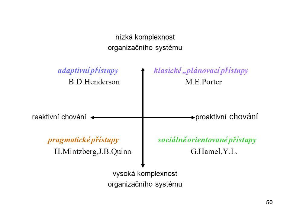 """50 nízká komplexnost organizačního systému adaptivní přístupy klasické """"plánovací přístupy B.D.Henderson M.E.Porter reaktivní chování proaktivní chování pragmatické přístupy sociálně orientované přístupy H.Mintzberg,J.B.Quinn G.Hamel,Y.L."""