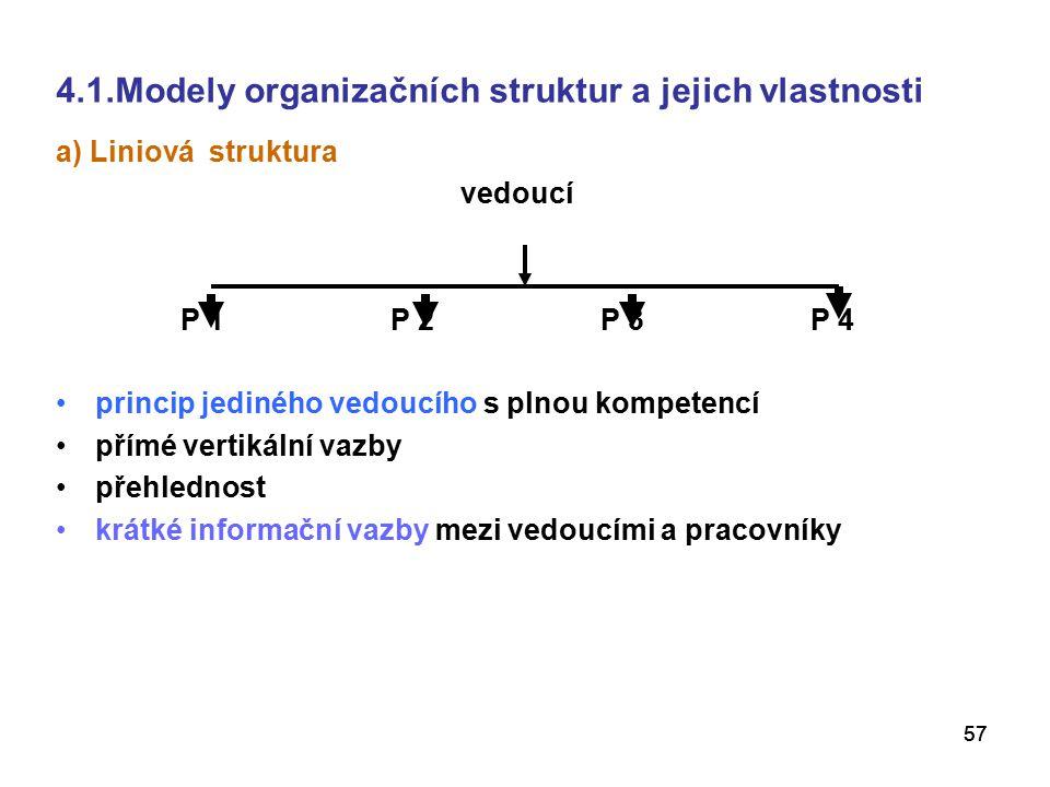 57 4.1.Modely organizačních struktur a jejich vlastnosti a) Liniová struktura vedoucí P 1P 2P 3P 4 princip jediného vedoucího s plnou kompetencí přímé vertikální vazby přehlednost krátké informační vazby mezi vedoucími a pracovníky