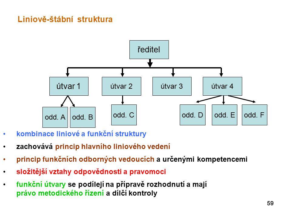 59 Liniově-štábní struktura ředitel útvar 1 útvar 2útvar 3útvar 4 odd.