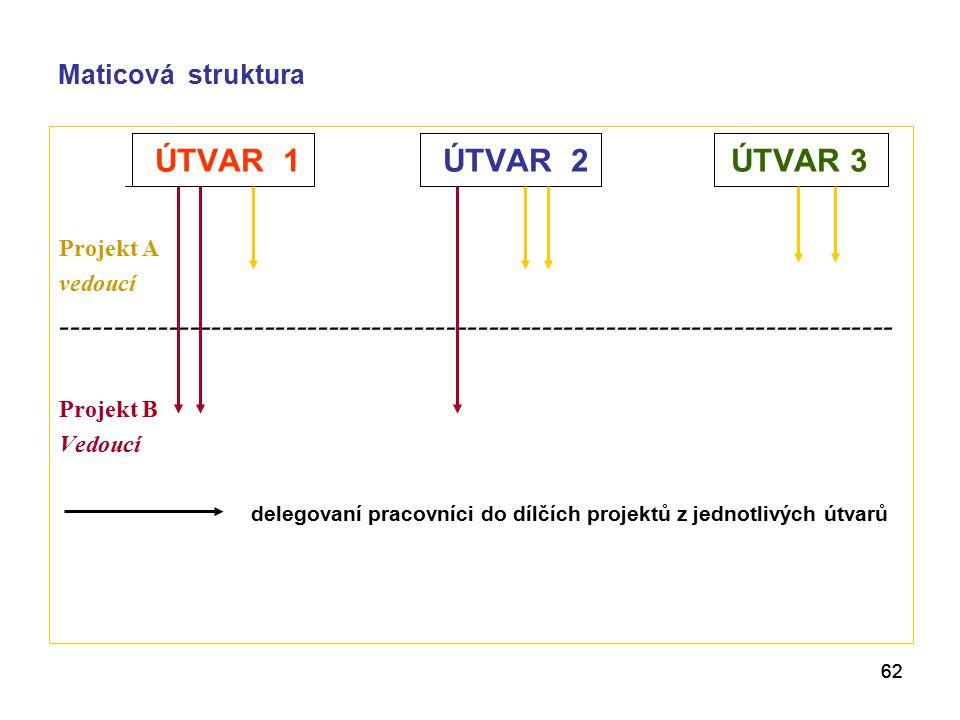 62 Maticová struktura ÚTVAR 1ÚTVAR 2ÚTVAR 3 Projekt A vedoucí ------------------------------------------------------------------------------ Projekt B Vedoucí delegovaní pracovníci do dílčích projektů z jednotlivých útvarů