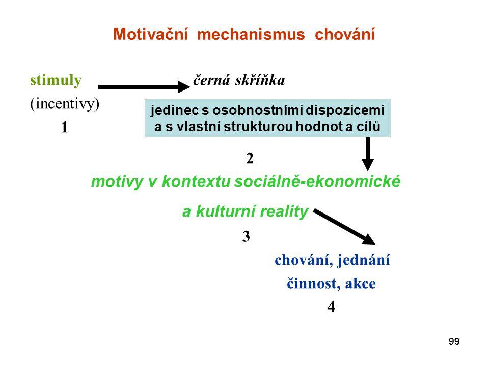 99 Motivační mechanismus chování stimuly černá skříňka (incentivy) 1 2 motivy v kontextu sociálně-ekonomické a kulturní reality 3 chování, jednání činnost, akce 4 jedinec s osobnostními dispozicemi a s vlastní strukturou hodnot a cílů