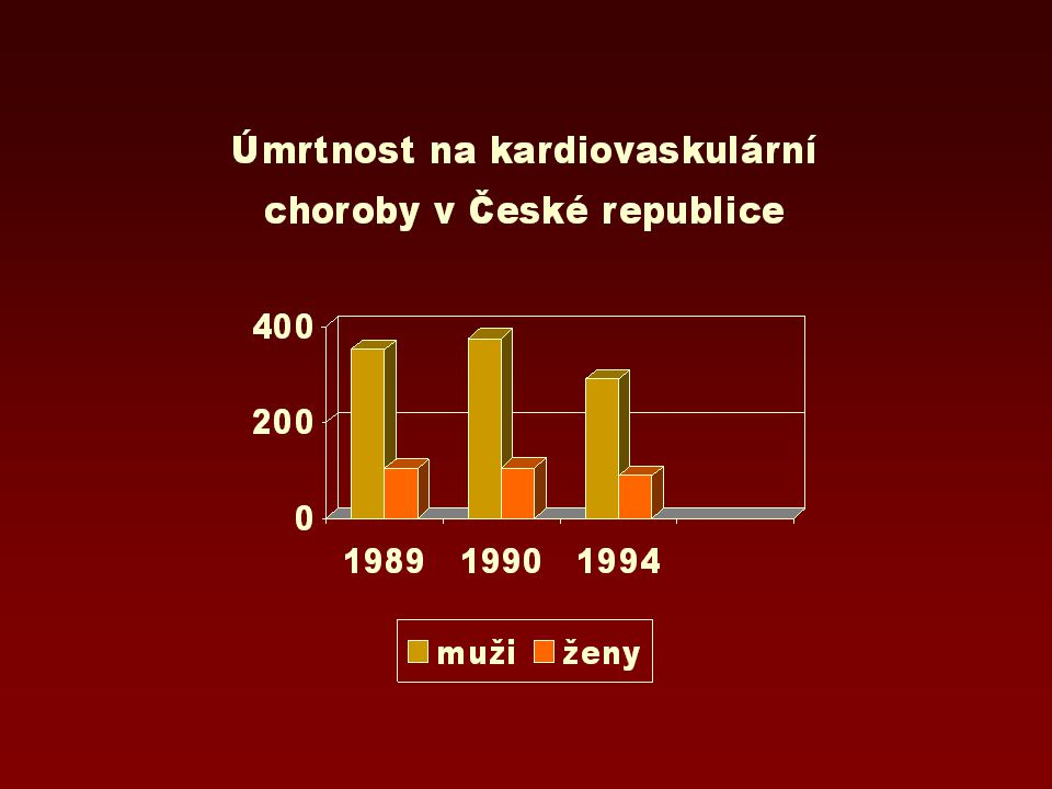 Rozšířené používání rostlinných tuků v naší stravě vedlo zejména u mužů k poměrně výraznému poklesu úmrtnosti na kardiovaskulární choroby.