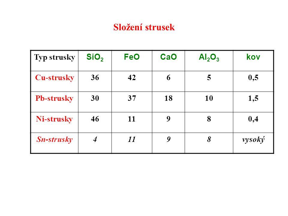 Ocelárenské strusky Typ struskyFunkce CaOSiO 2 FeO Zásadité strusky oxidační redukční 40-60 % 4-25 % 10-30 % 0,5 % Kyselé strusky oxidační redukční 3 % 40-60 % 10-30 % 5-10 %