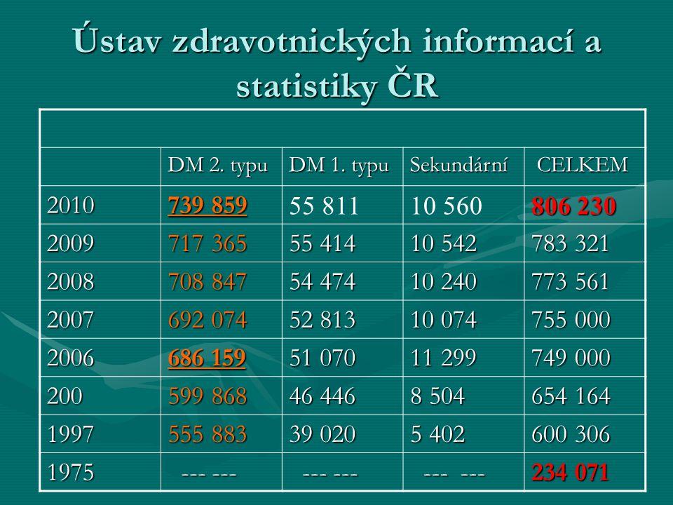 Ústav zdravotnických informací a statistiky ČR DM 2. typu DM 1. typu Sekundární CELKEM CELKEM 2010 739 859 55 81110 560 806 230 2009 717 365 55 414 10