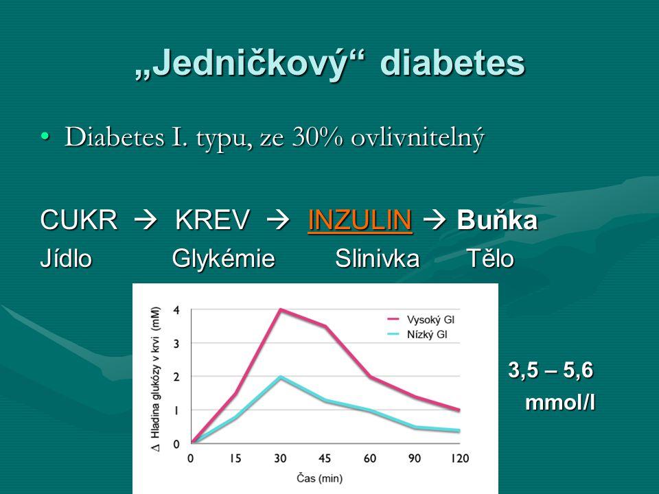"""Jedničkový"" diabetes Diabetes I. typu, ze 30% ovlivnitelnýDiabetes I. typu, ze 30% ovlivnitelný CUKR  KREV  INZULIN  Buňka JídloGlykémie Slinivka"