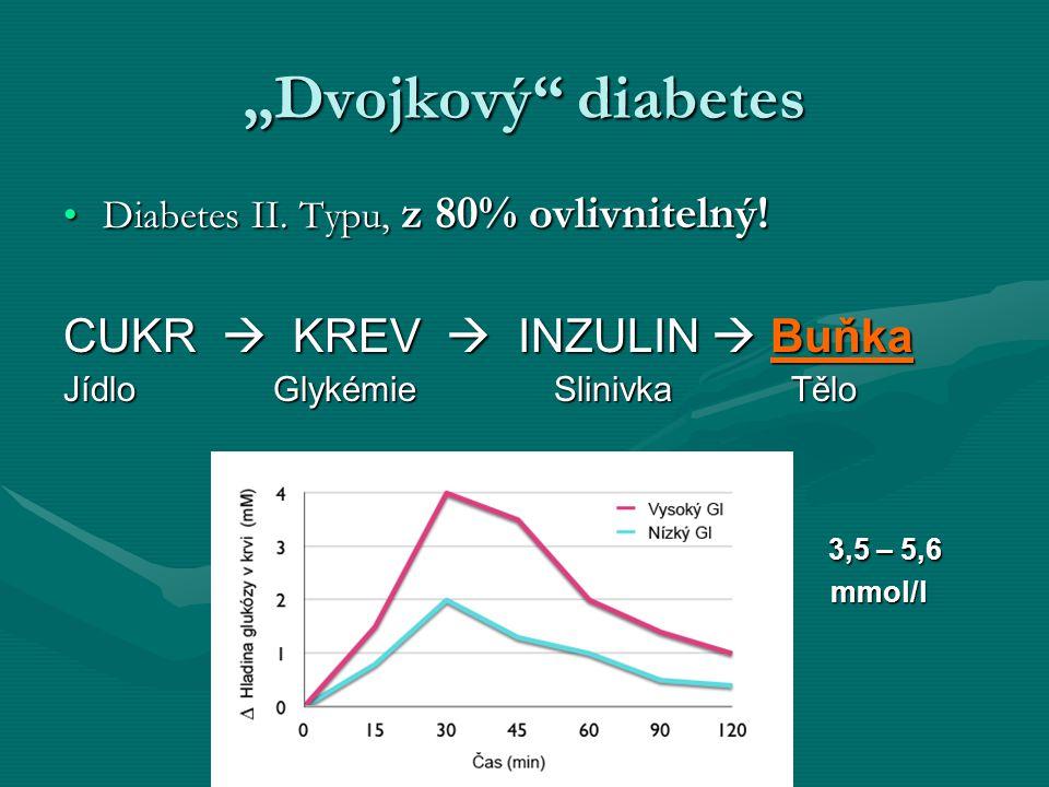 """""""Dvojkový"""" diabetes Diabetes II. Typu, z 80% ovlivnitelný!Diabetes II. Typu, z 80% ovlivnitelný! CUKR  KREV  INZULIN  Buňka JídloGlykémie Slinivka"""