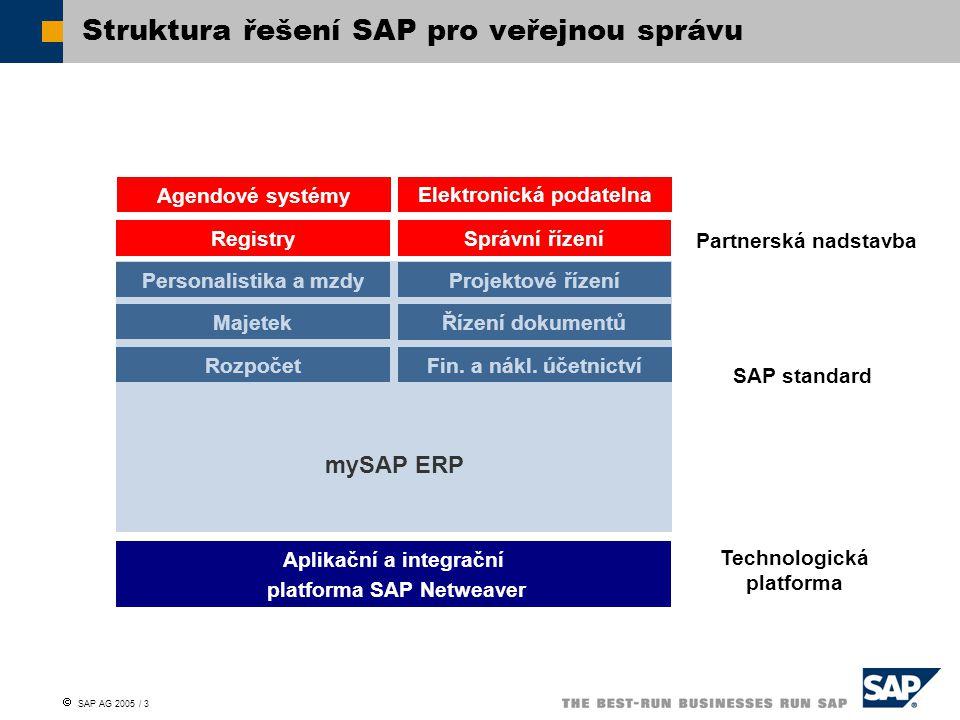  SAP AG 2005 / 4 Společnost SAP si uvědomuje potřebu přiblížit se s nabídkou svých řešení potřebám zákazníků menší a střední velikosti Přichází proto s koncepcí přednastavených řešení, která obsahují hotové nakonfigurované scénáře pro oblasti:  Ekonomiky (včetně přípravy, plnění a čerpání rozpočtu)  Výkaznictví  Pohledávek a závazků  Hotovostních operací  Evidence a správy majetku  MTZ  Rozhraní na agendové systémy Přednastavené řešení SAP pro samosprávu