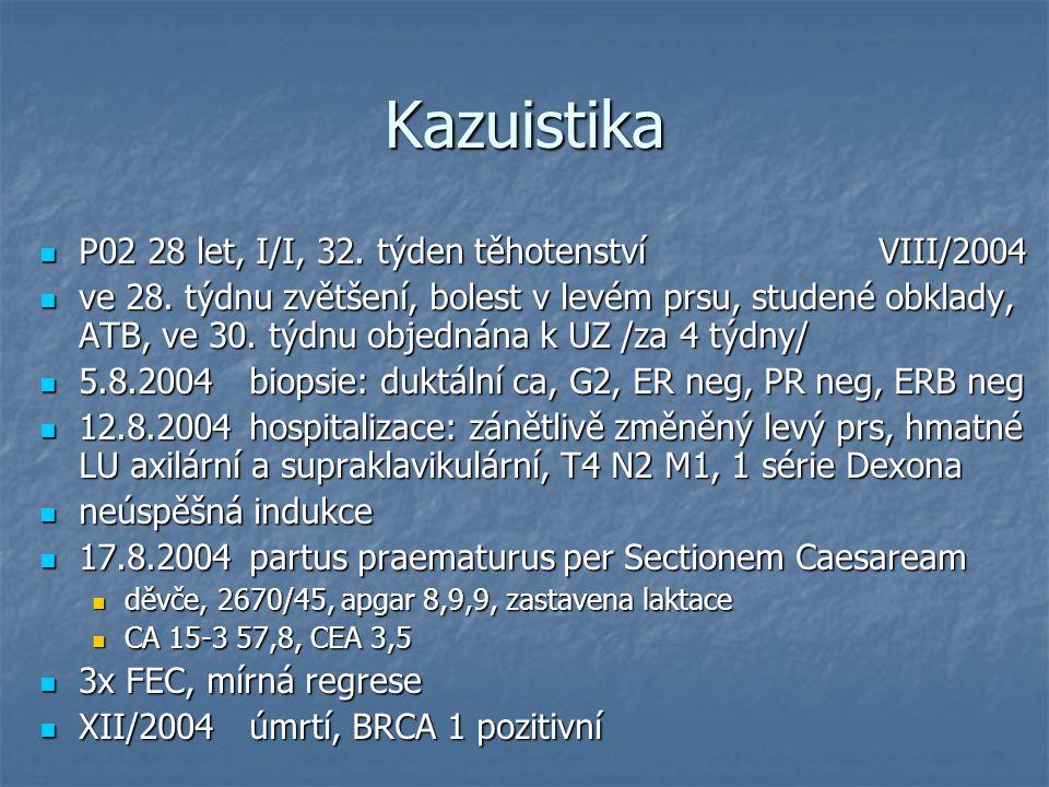 Kazuistika P02 28 let, I/I, 32. týden těhotenstvíVIII/2004 P02 28 let, I/I, 32. týden těhotenstvíVIII/2004 ve 28. týdnu zvětšení, bolest v levém prsu,