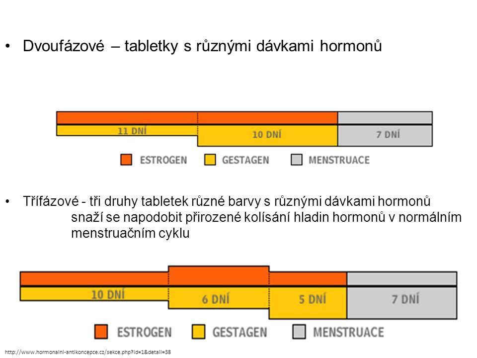 Dvoufázové – tabletky s různými dávkami hormonů Třífázové - tři druhy tabletek různé barvy s různými dávkami hormonů snaží se napodobit přirozené kolísání hladin hormonů v normálním menstruačním cyklu http://www.hormonalni-antikoncepce.cz/sekce.php id=1&detail=38