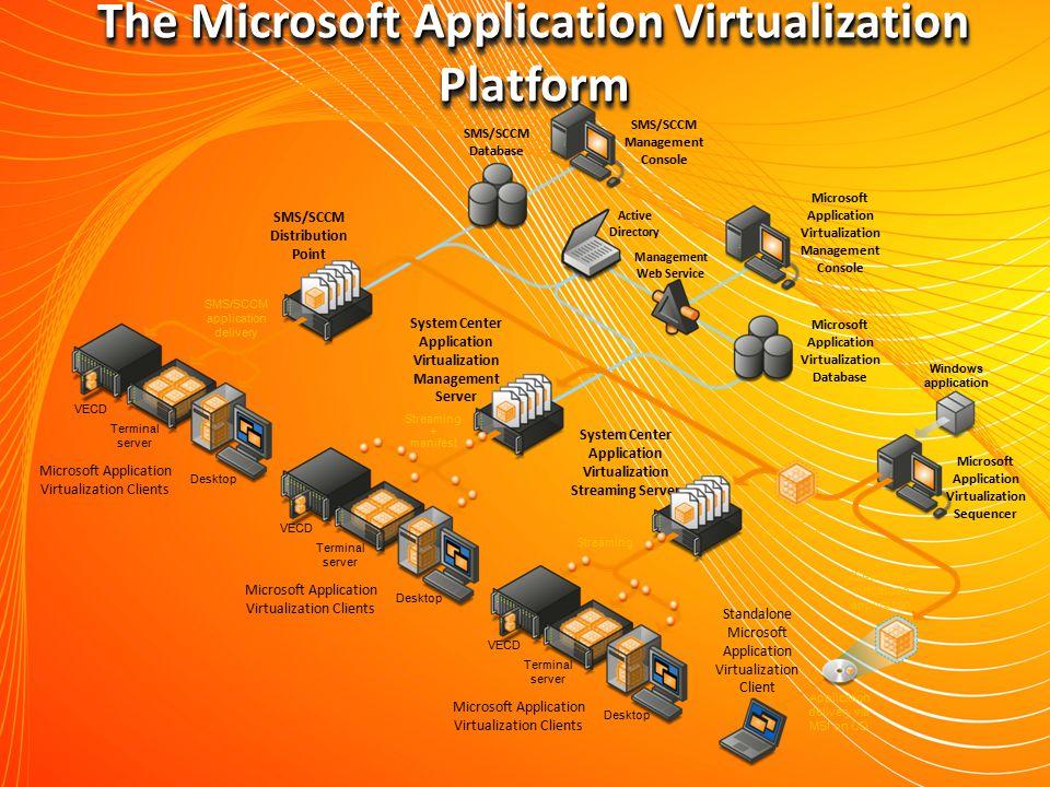 The Microsoft Application Virtualization Platform Microsoft Application Virtualization Clients VECD Terminal server Desktop Microsoft Application Virt