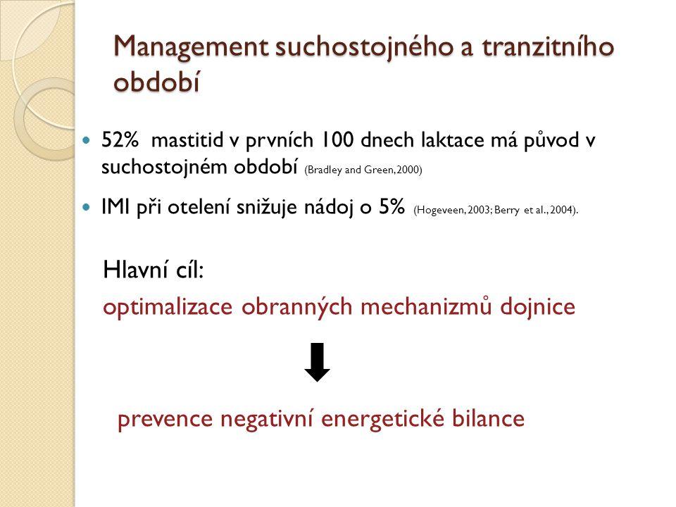 Management suchostojného a tranzitního období 52% mastitid v prvních 100 dnech laktace má původ v suchostojném období (Bradley and Green,2000) IMI při