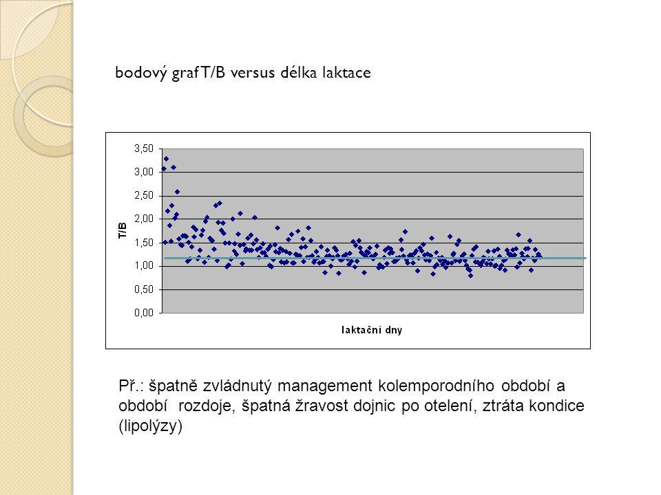 bodový graf T/B versus délka laktace Př.: špatně zvládnutý management kolemporodního období a období rozdoje, špatná žravost dojnic po otelení, ztráta