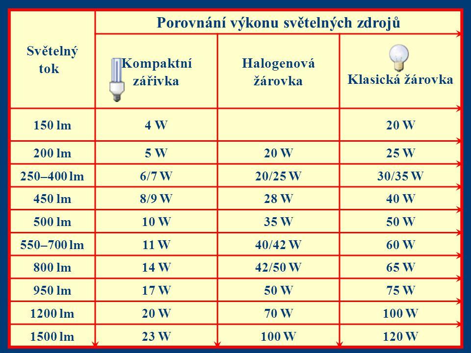 Světelný tok Porovnání výkonu světelných zdrojů Kompaktní zářivka Halogenová žárovka Klasická žárovka 150 lm4 W20 W 200 lm5 W20 W25 W 250–400 lm6/7 W2