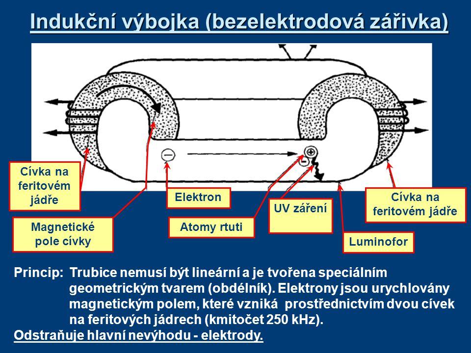 Indukční výbojka (bezelektrodová zářivka) Princip: Trubice nemusí být lineární a je tvořena speciálním geometrickým tvarem (obdélník). Elektrony jsou