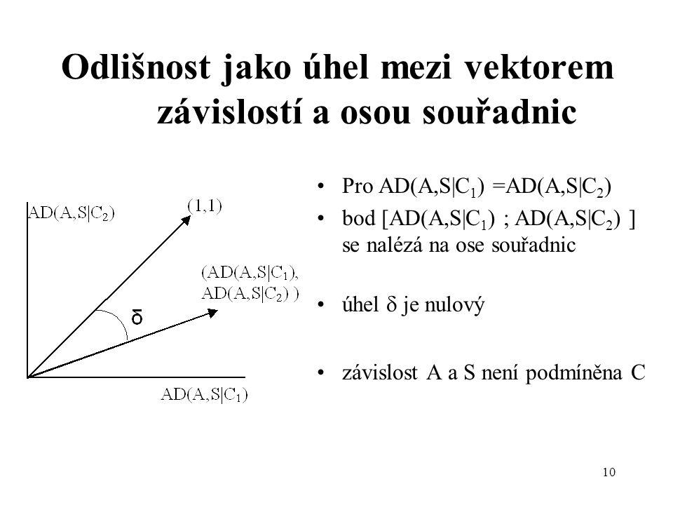 10 Odlišnost jako úhel mezi vektorem závislostí a osou souřadnic Pro AD(A,S|C 1 ) =AD(A,S|C 2 ) bod [AD(A,S|C 1 ) ; AD(A,S|C 2 ) ] se nalézá na ose so