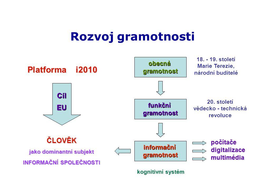Rozvoj gramotnosti CílEU ČLOVĚK jako dominantní subjekt INFORMAČNÍ SPOLEČNOSTI Platforma i2010 obecnágramotnost funkčnígramotnost informačnígramotnost počítačedigitalizacemultimédia 18.