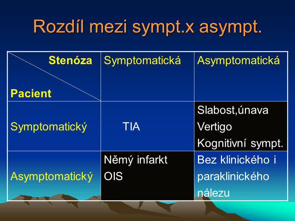 Rozdíl mezi sympt.x asympt.