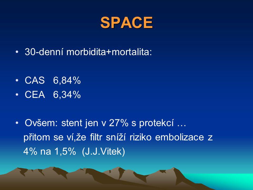 SPACE 30-denní morbidita+mortalita: CAS 6,84% CEA 6,34% Ovšem: stent jen v 27% s protekcí … přitom se ví,že filtr sníží riziko embolizace z 4% na 1,5% (J.J.Vitek)