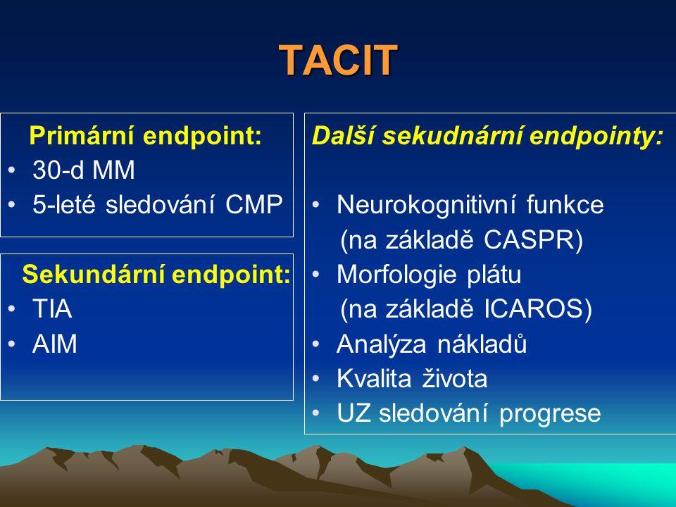 TACIT Primární endpoint: 30-d MM 5-leté sledování CMP Sekundární endpoint: TIA AIM Další sekudnární endpointy: Neurokognitivní funkce (na základě CASPR) Morfologie plátu (na základě ICAROS) Analýza nákladů Kvalita života UZ sledování progrese