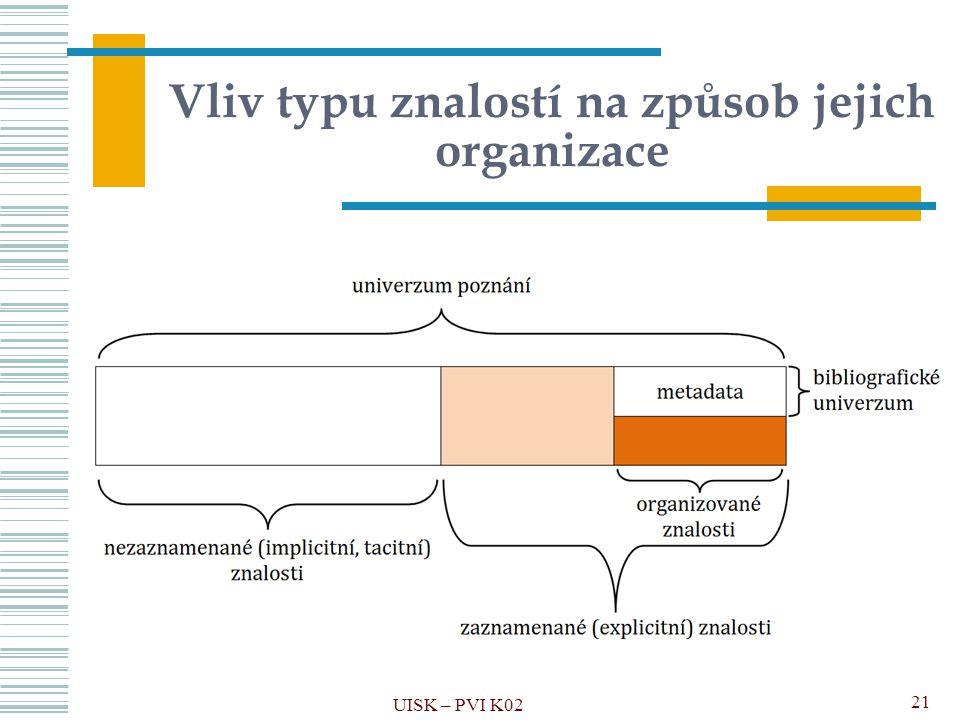 Vliv typu znalostí na způsob jejich organizace UISK – PVI K02 21