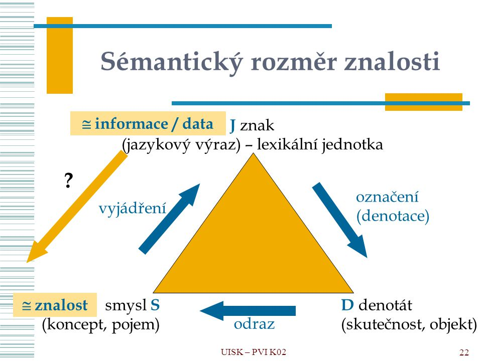 Sémantický rozměr znalosti D denotát (skutečnost, objekt) smysl S (koncept, pojem) J znak (jazykový výraz) – lexikální jednotka označení (denotace) od