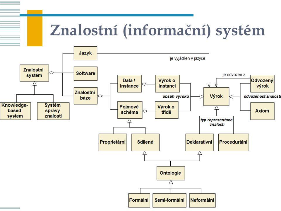 Informační systémy podle typu řešených úloh databázové (informační)znalostní, expertní (AI, BI) uchování a vyhledání elementárních dat (faktů) a mechanická manipulace s nimi uchování a využívání explicitních znalostí, tj.