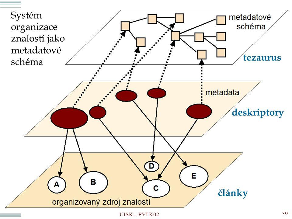 Pojmové schéma UISK – PVI K02 39 Systém organizace znalostí jako metadatové schéma články deskriptory tezaurus