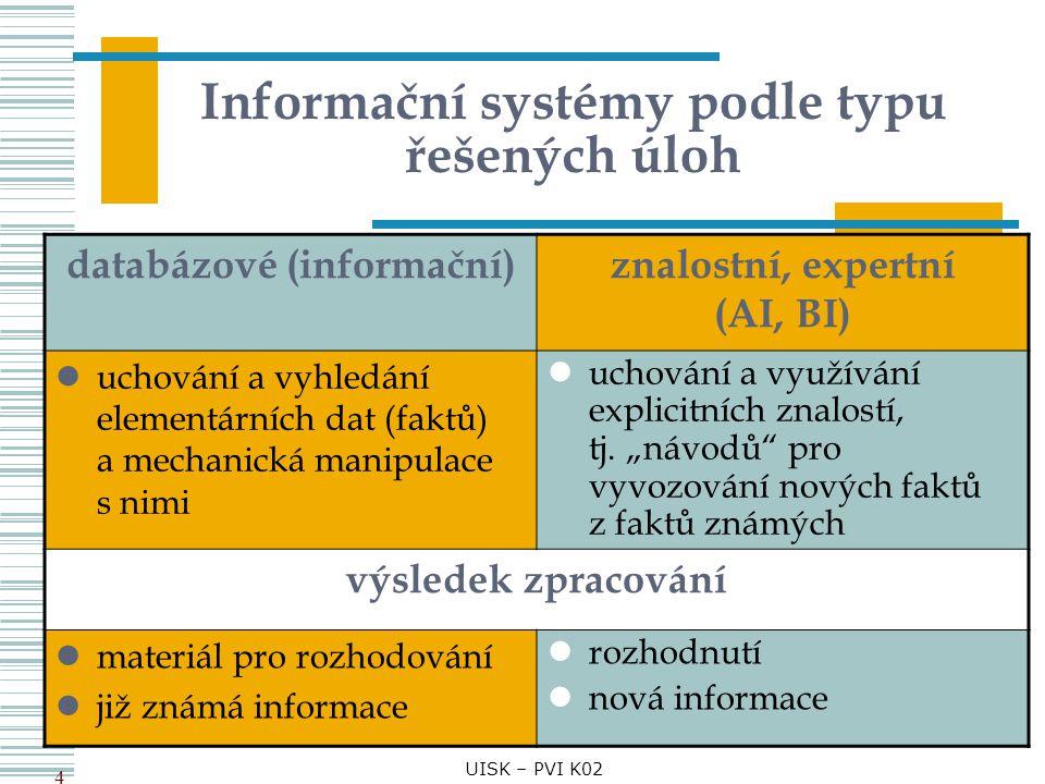Informační systémy podle typu řešených úloh databázové (informační)znalostní, expertní (AI, BI) uchování a vyhledání elementárních dat (faktů) a mecha