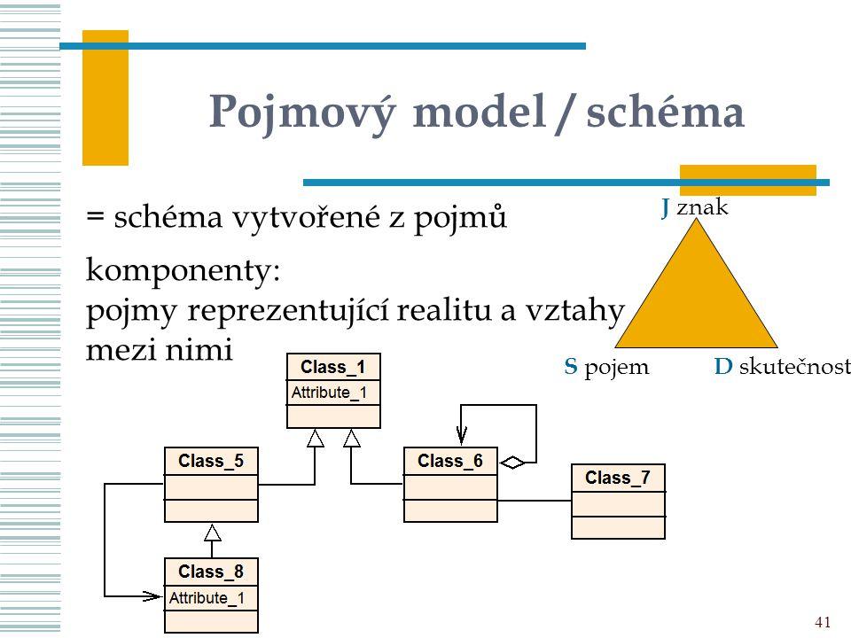 Pojmový model / schéma UISK – PVI K02 41 = schéma vytvořené z pojmů komponenty: pojmy reprezentující realitu a vztahy mezi nimi D skutečnost S pojem J