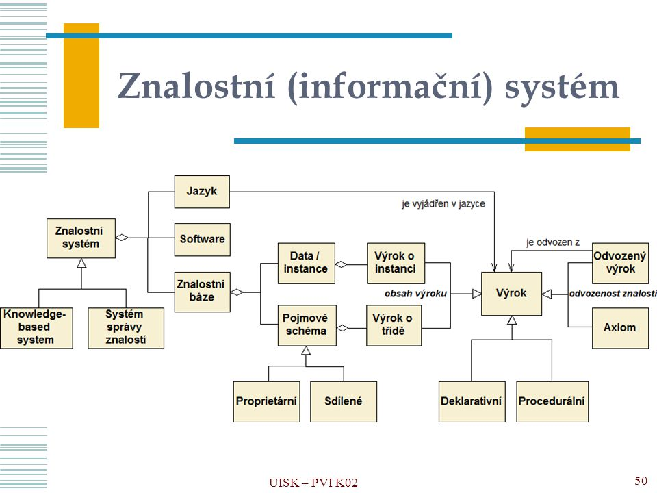Znalostní (informační) systém UISK – PVI K02 50