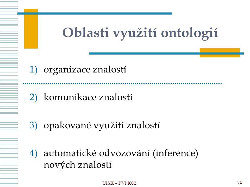 Oblasti využití ontologií 1)organizace znalostí 2)komunikace znalostí 3)opakované využití znalostí 4)automatické odvozování (inference) nových znalost
