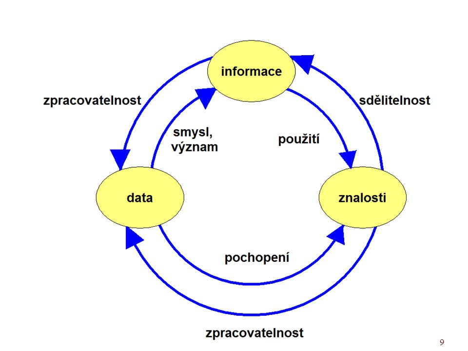 20 Implicitní – explicitní UISK – PVI K02 1) Implicitní znalost Není vyjádřená a dostupná přímo a je zahrnuta v jednání, způsobu řešení úloh, souboru dat apod.