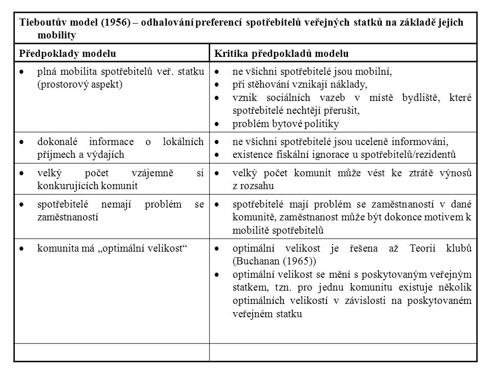 Tieboutův model (1956) – odhalování preferencí spotřebitelů veřejných statků na základě jejich mobility Předpoklady modeluKritika předpokladů modelu 