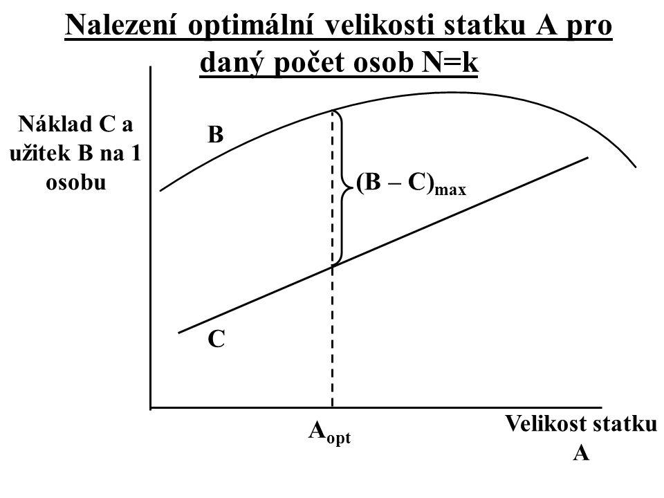 Velikost statku A Náklad C a užitek B na 1 osobu A opt B Nalezení optimální velikosti statku A pro daný počet osob N=k C (B – C) max