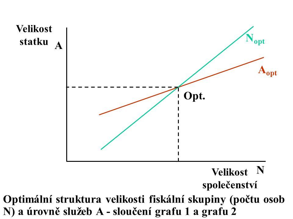 Velikost společenství Velikost statku Optimální struktura velikosti fiskální skupiny (počtu osob N) a úrovně služeb A - sloučení grafu 1 a grafu 2 N o