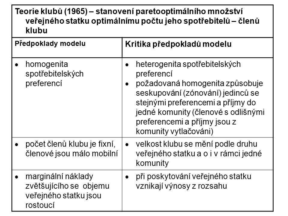 Teorie klubů (1965) – stanovení paretooptimálního množství veřejného statku optimálnímu počtu jeho spotřebitelů – členů klubu Předpoklady modelu Kriti